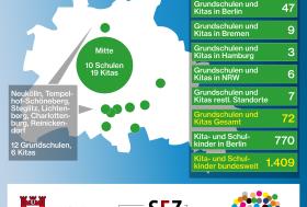 Bezirk Mitte und Stiftung Fairchance erweitern Sprachförderung für Kinder mit Migrationshintergrund